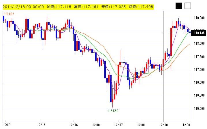 2014年ドル円為替チャート