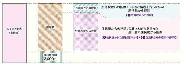ふるさと納税の自己負担2000円のイメージ