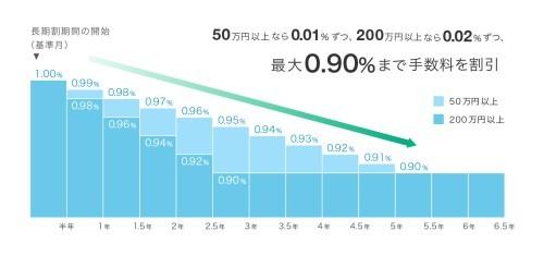 ウェルスナビの長期割イメージ図