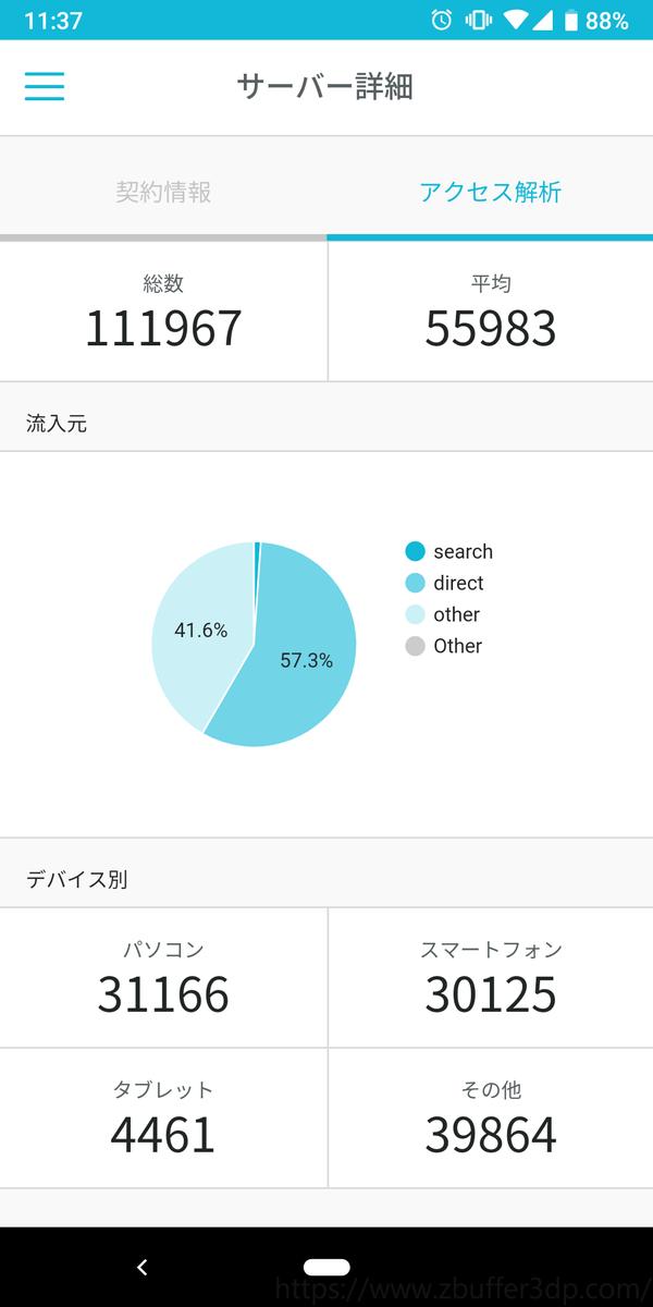 ConoHa WINGのアプリでアクセス解析