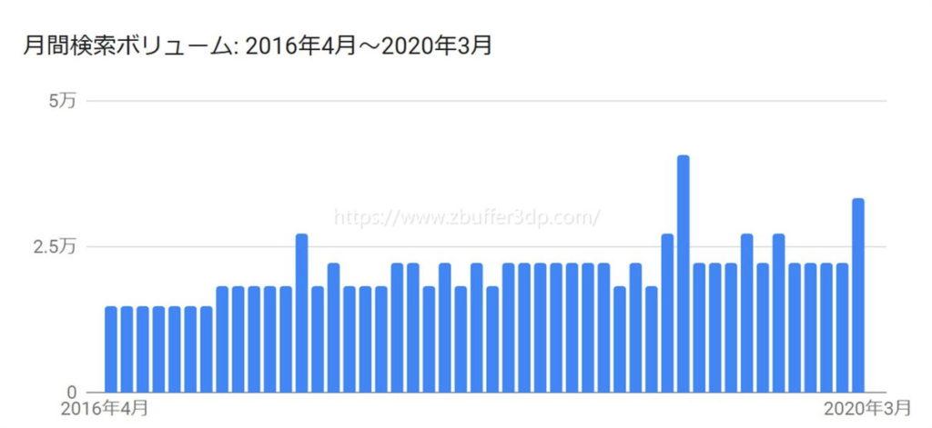 キーワードプランナーは過去4年間の検索ボリューム数を確認できる