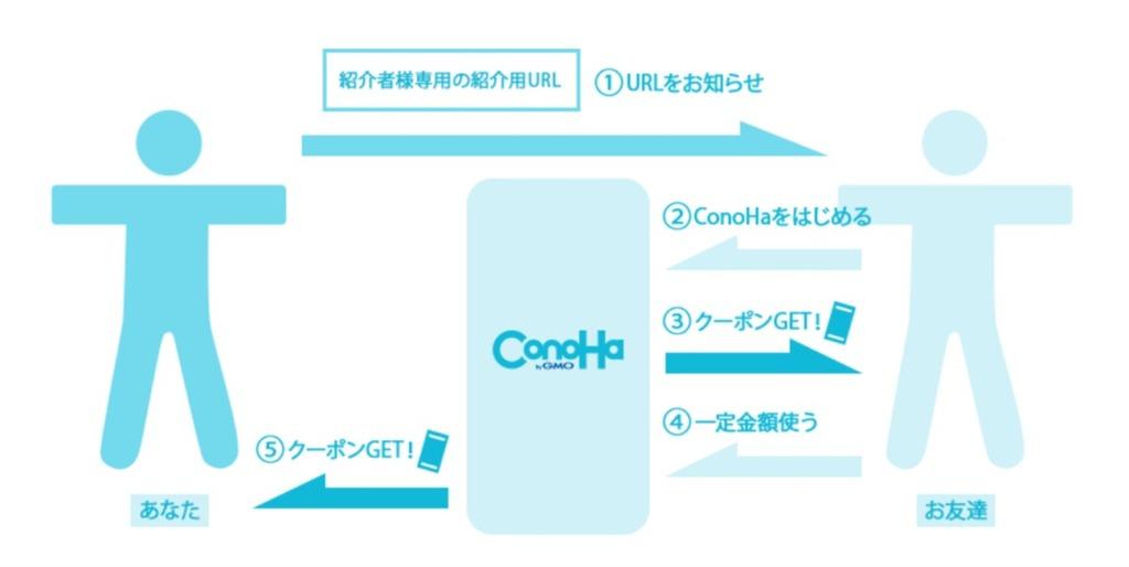 Conoha紹介リンクによるクーポン発行の流れ