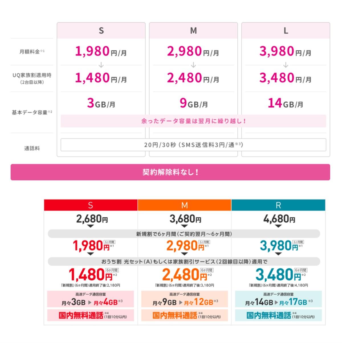 UQモバイルとワイモバイルの新料金プラン比較
