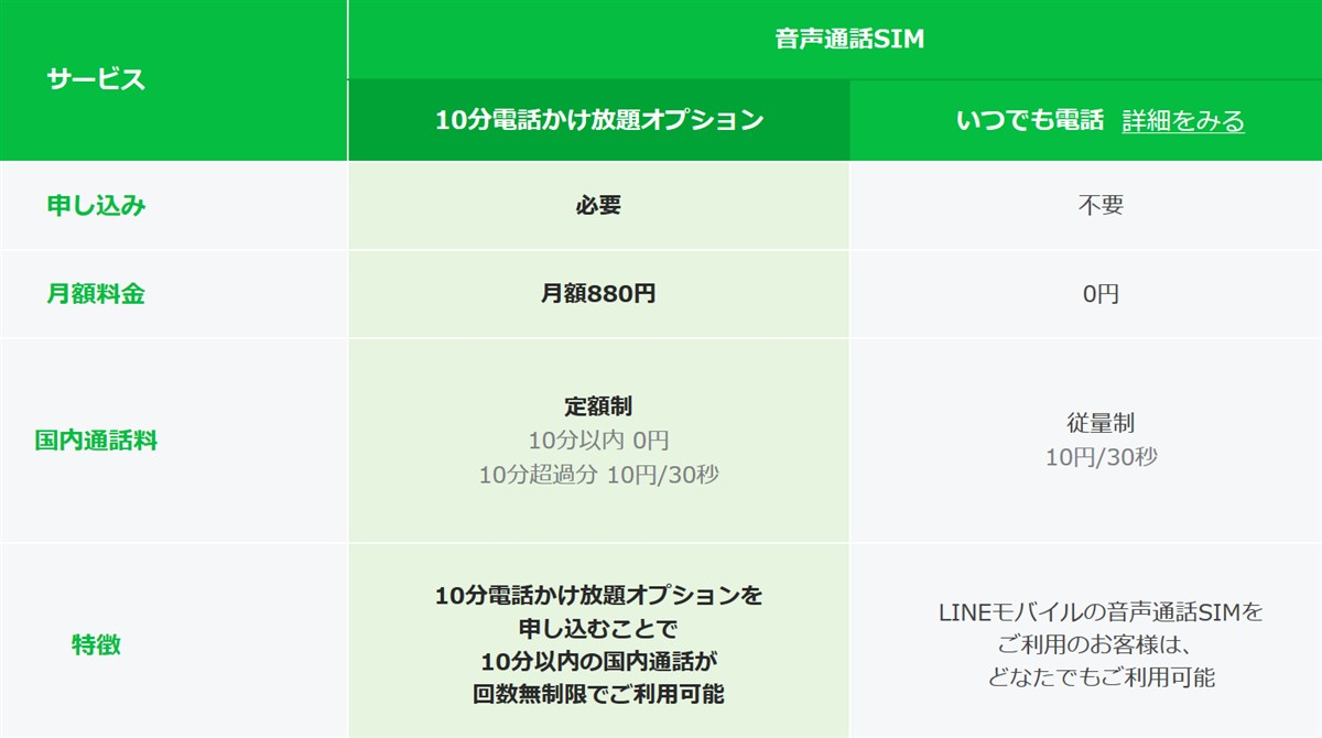 LINEモバイルの音声通話定額サービス