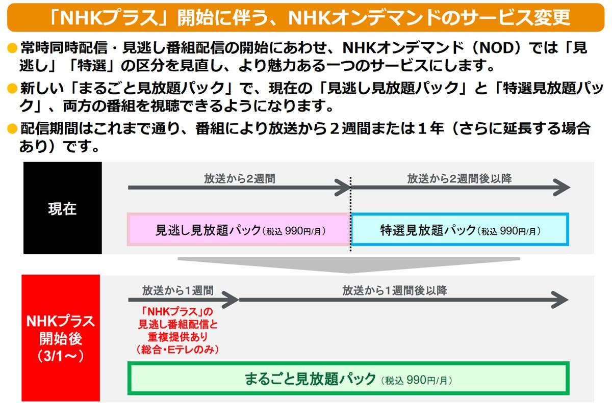 NHKプラスとオンデマンドの関係