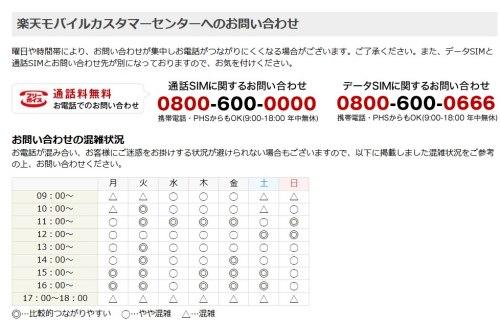 楽天モバイルのデータSIM解約電話番号