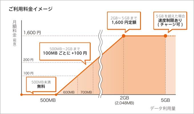 0SIMの料金体系