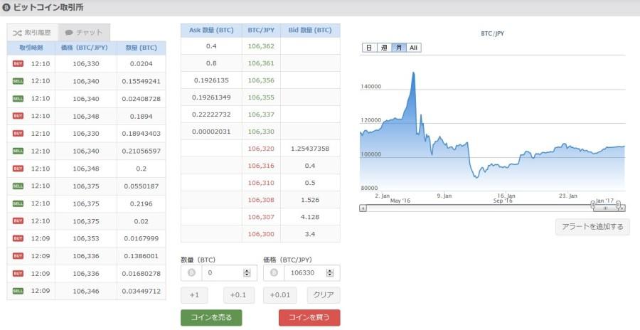 ビットコイン取引所の取引画面