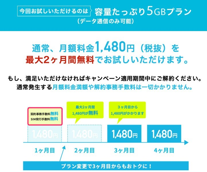 U-mobile初期費用無料トライアルキャンペーン