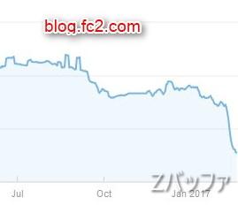 FC2ブログのGoogleからの検索流入状況