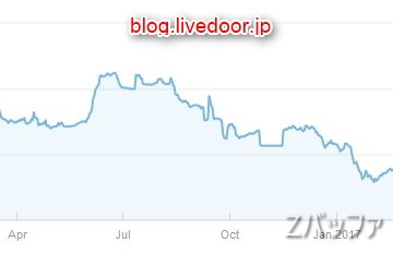 ライブドアブログのGoogleからの検索流入状況