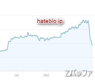 hateblo.jpのGoogle検索SEO