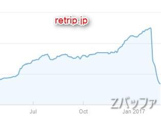 retripのGoogle検索流入状況
