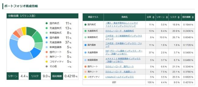 松井証券のロボアドバイザー投資ポートフォリオ