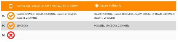 Galaxy S8のSIMフリー版のソフトバンク回線利用可否