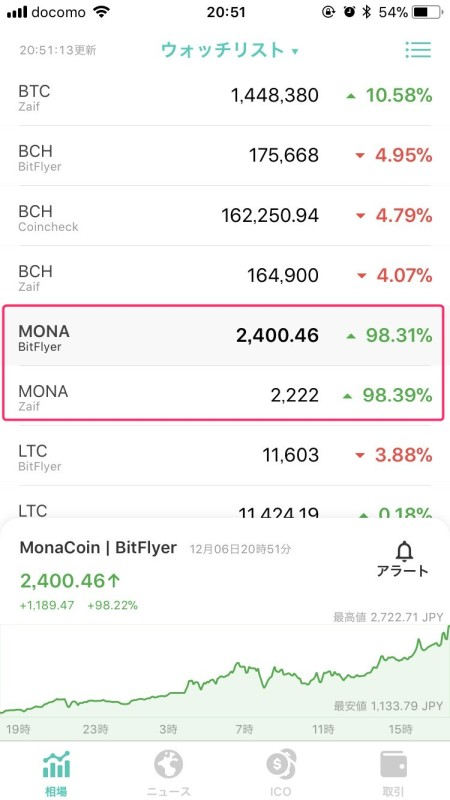 様々な仮想通貨の価格を確認するアプリ