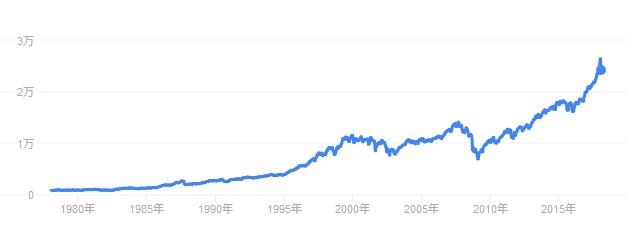 ダウ平均株価の40年チャート