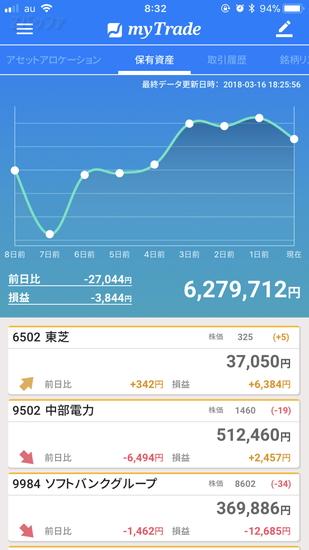 myTradeアプリにおける日々の資産状況グラフ