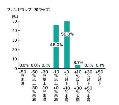楽ラップ利用者の損益状況