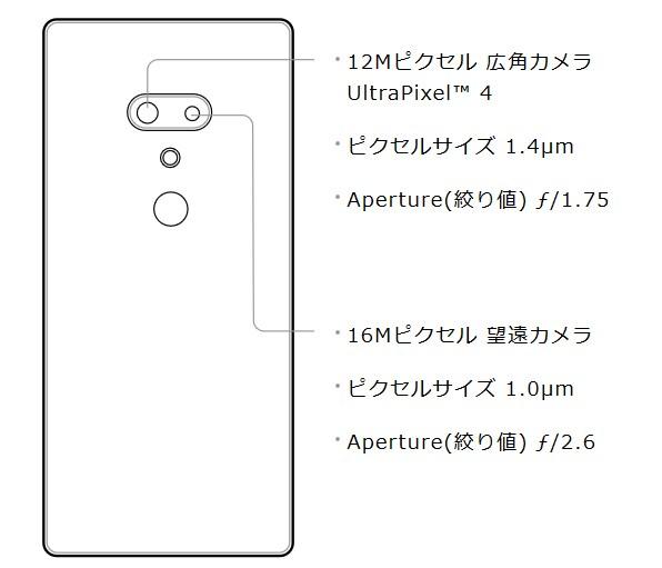 U12+デュアルカメラの仕様説明