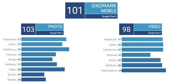 DxOMarkによるPixel 3の静止画と動画のスコア