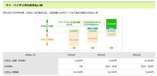 三井住友カードのリボ払いイメージ