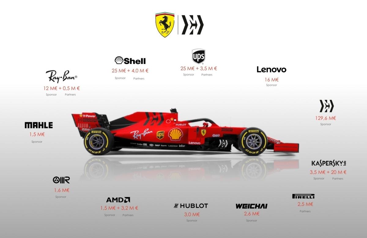 スクーデリア・フェラーリF1チームの2019年スポンサー収入