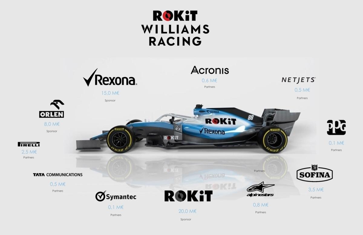 ウィリアムズF1チームの2019年推定スポンサー収入