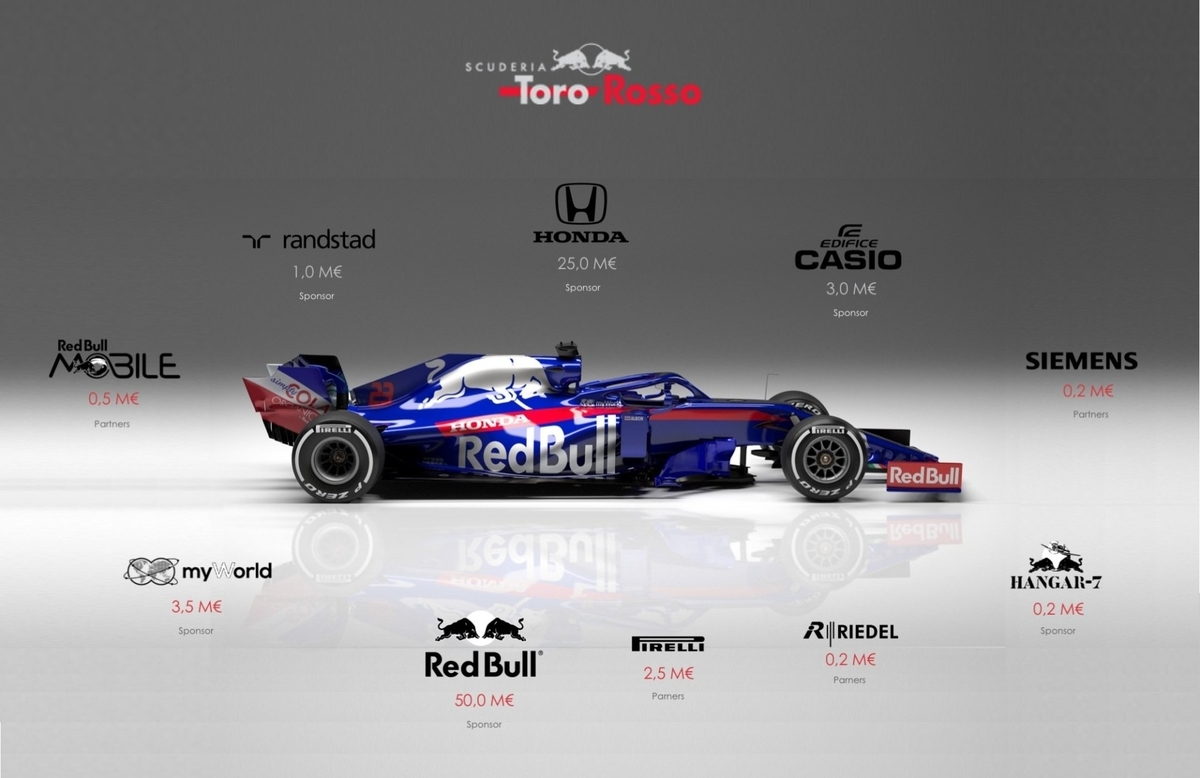 F1トロロッソの2019年スポンサー推定収入