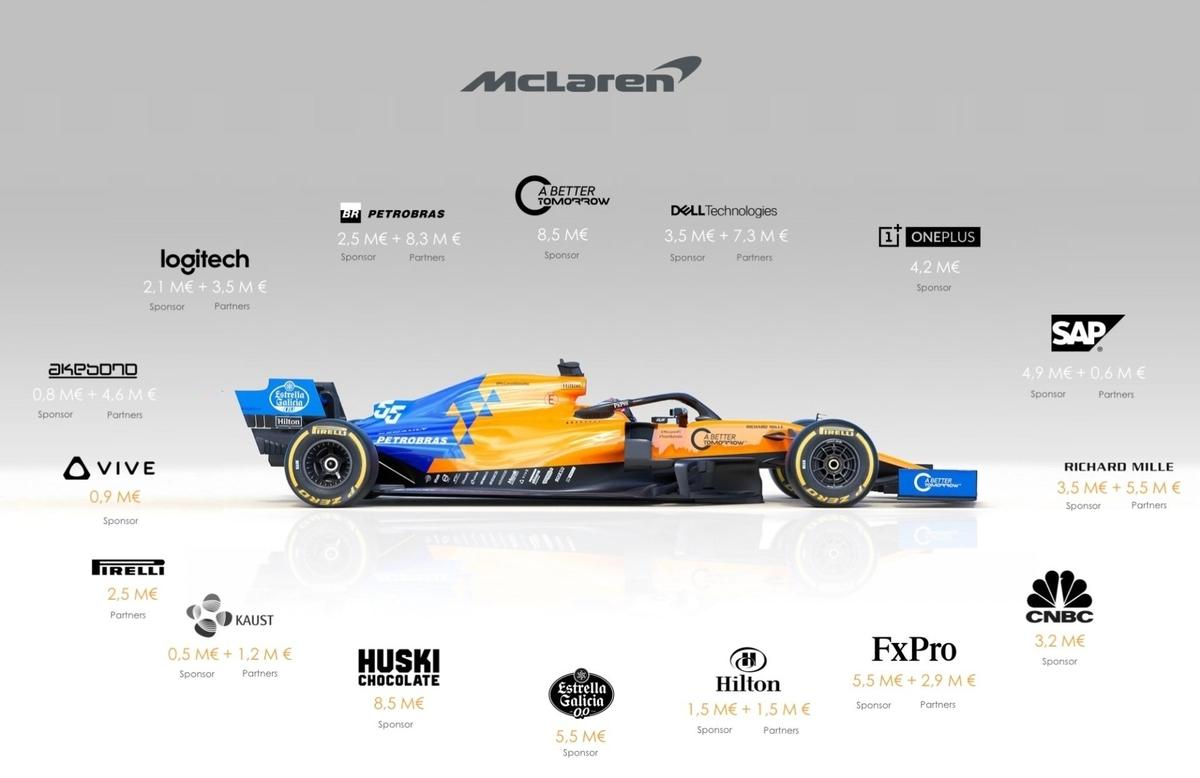 マクラーレンF1チームの2019年推定スポンサー料