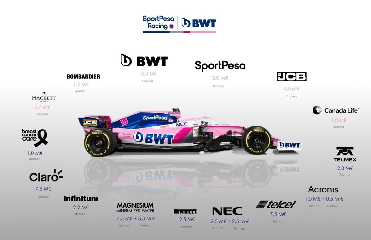 レーシングポイントF1チームの2019年推定スポンサー収入