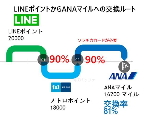 LINEポイントからANAマイルへの交換レート