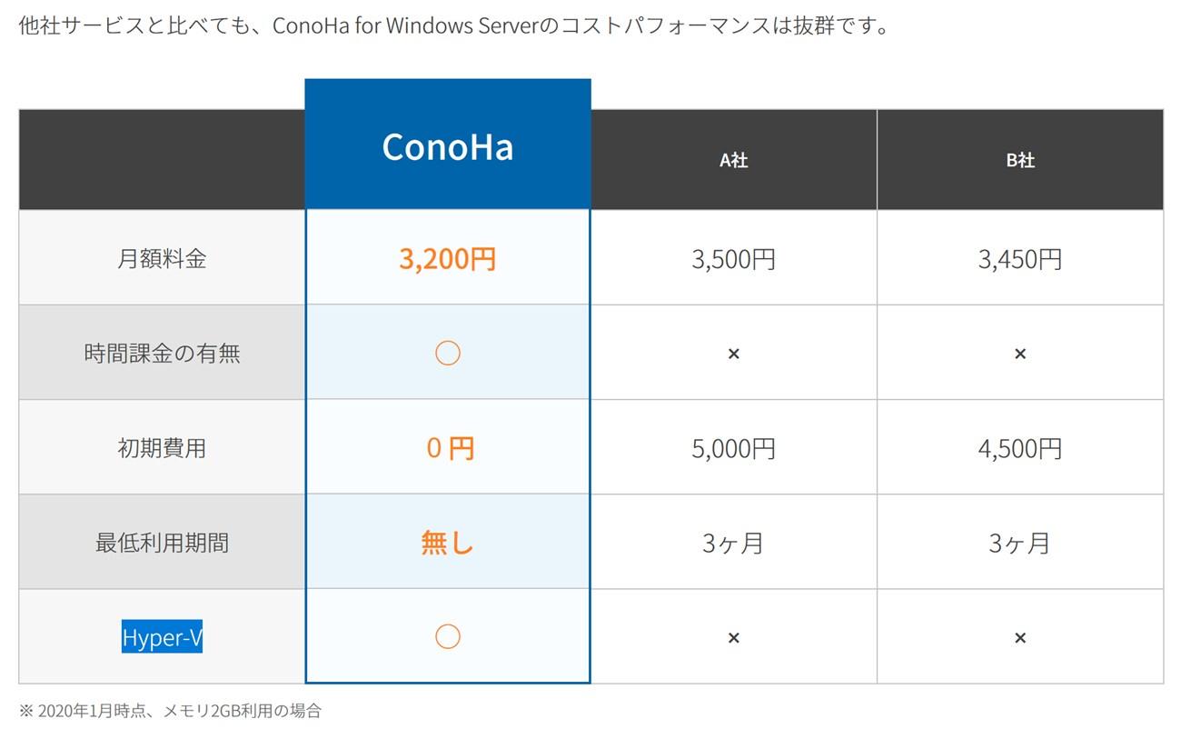 Windows VPSサービスにおけるHyper-Vの使用可否比較