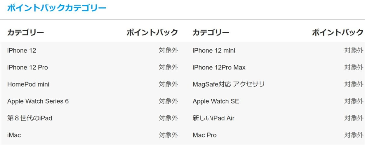 ポイントサイト経由でiPhone12の購入は還元対象外